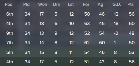 league records