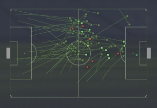 Aerial challenges/Pass Received v Arsenal