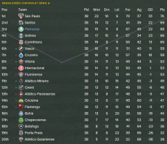Final League Table