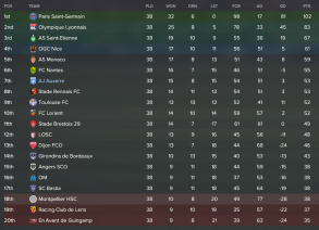 17/18 Ligue 1 Table